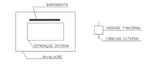 Figura 2 – Posição e localização dos barramentos gerais, das unidades funcionais e dos pontos de conexão.