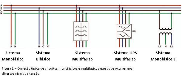Figura 1 – Conexão típica de circuitos monofásicos e multifásicos que pode ocorrer nos diversos níveis de tensão