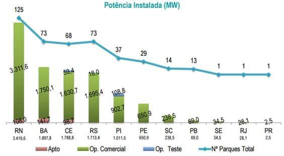 Brasil chega a março com 10,85 GW de eólicas