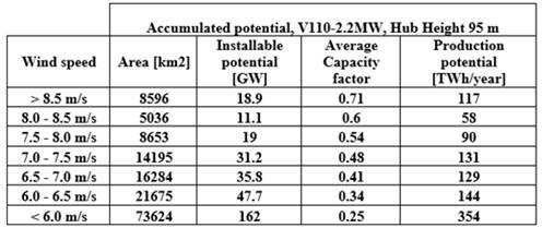 potencial eólico