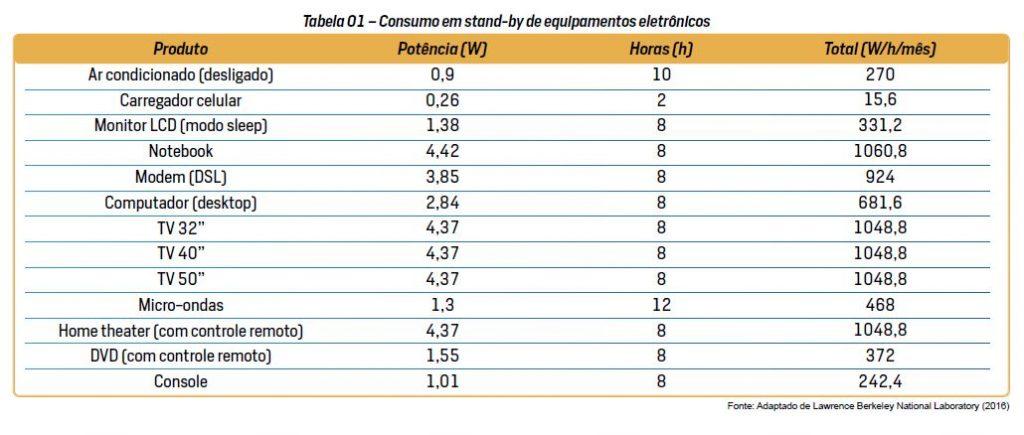 a0d7023b6f8 Na Tabela 1 é apresentado o consumo de alguns equipamentos  eletroeletrônicos em stand-by
