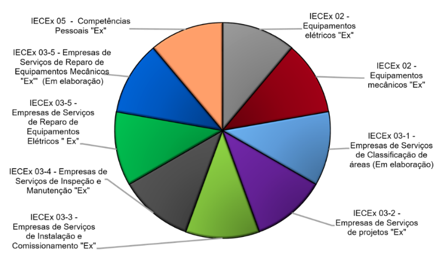 Resultado de imagem para SISTEMA DE AVALIAÇÃO DA CONFORMIDADE DA IEC PARA ATMOSFERAS EXPLOSIVAS